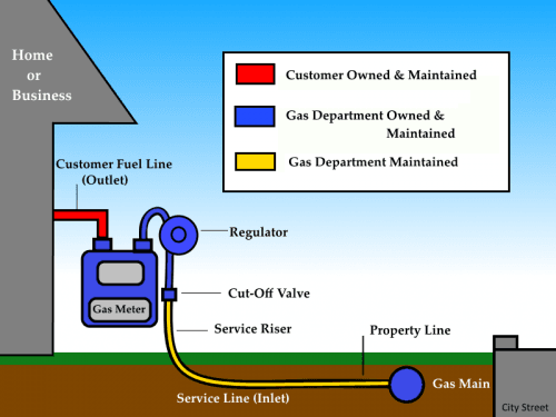 Meter Diagram Illustrating Meter Set Service Installation  in Home or Business